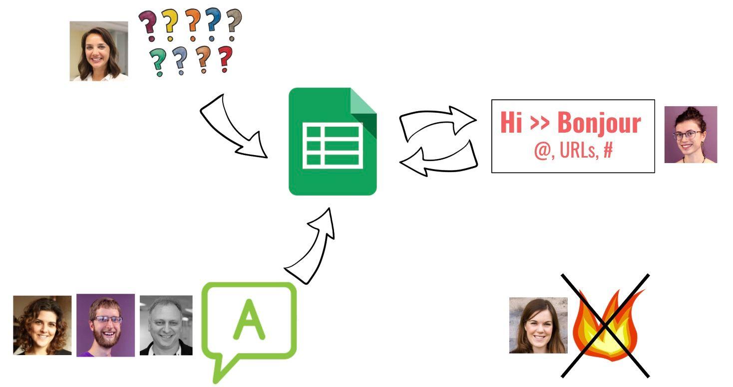 Image illustrant le fonctionnement de l'AMA avec les 4 membres de l'équipe de sensibilisation. Les membres de l'équipe répondent aux questions en direct et travaillent au moyen d'une feuille de calcul Google
