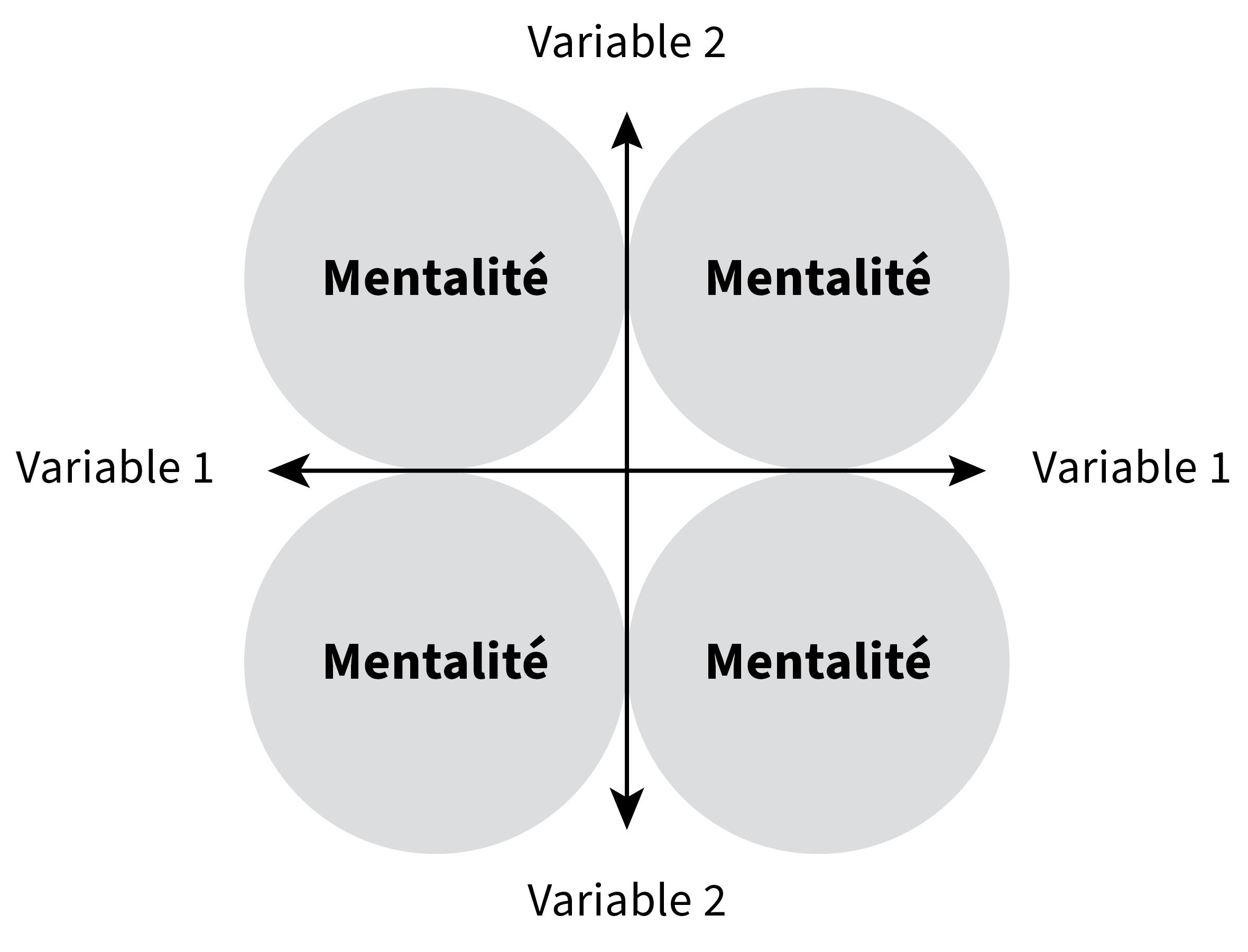 Un schéma à 4 quadrants. L'axe horizontal correspond à la variable 1, et l'axe vertical correspond à la variable 2. Chacun des quadrants comprend un cercle où il est écrit « Mentalité ».