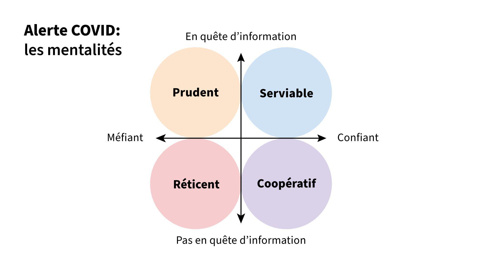 Un schéma à 4 quadrants. Le nord de l'axe vertical correspond à « En quête d'information », et le sud de l'axe vertical correspond à « Pas en quête d'information ». L'est de l'axe horizontal correspond à « Confiant », et l'ouest de l'axe horizontal correspond à « Méfiant ». À partir du quadrant supérieur gauche, et en sens horaire, les quatre cercles dans les quadrants sont étiquetés « Prudent », « Serviable », « Coopératif » et « Réticent ».